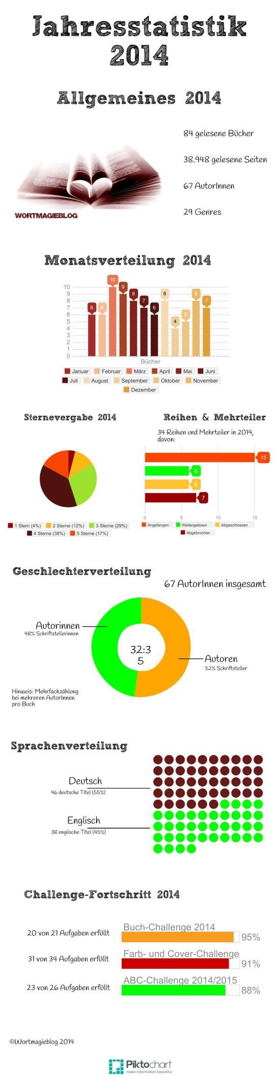 Jahresstatistik 2014